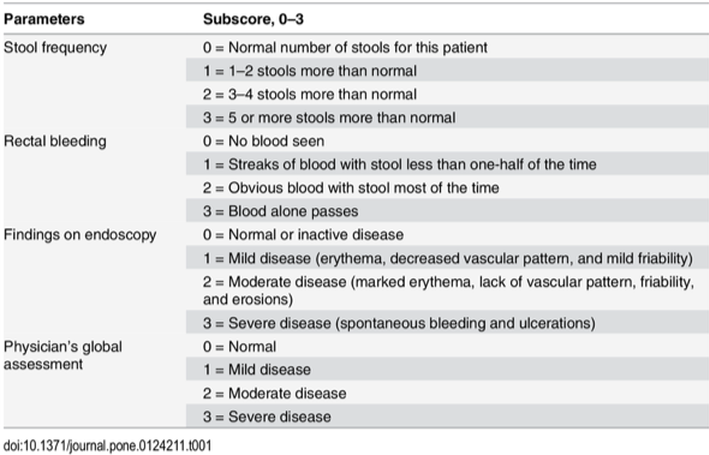 Mayo Classification Colitis Ulcerosa Digestive Disease Dashboard