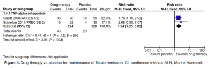 Efficacy of anti-TNF as maintenance therapy in fistulas