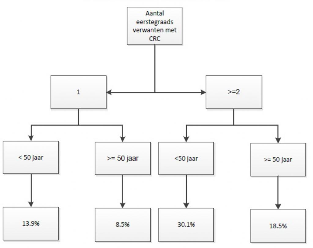 Indicaties voor verwijzing naar klinisch genetic bij patienten zonder colorectaal kanker (CRC) of polyposis